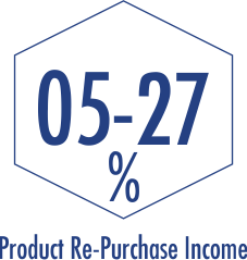 Product Re-Purchase Income